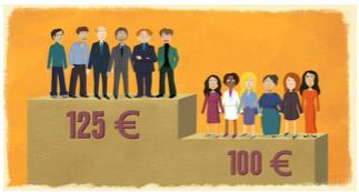Illustration inégalités hommes femmes dans la rémunération