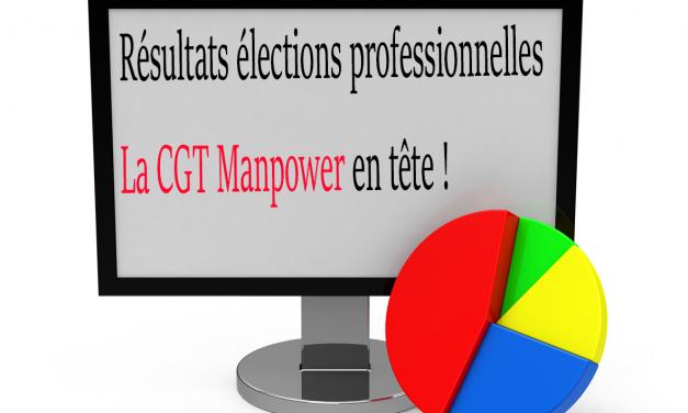 Résultats élections professionnelles